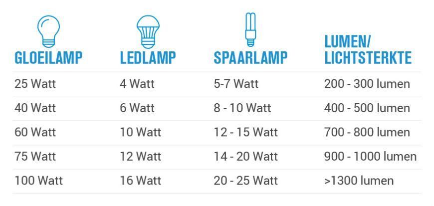 25 watt is hoeveel lumen. Black Bedroom Furniture Sets. Home Design Ideas