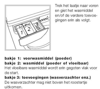 cc966a54263 Tips bij lekkage van de wasmachine Adviescentrum, PartsNL